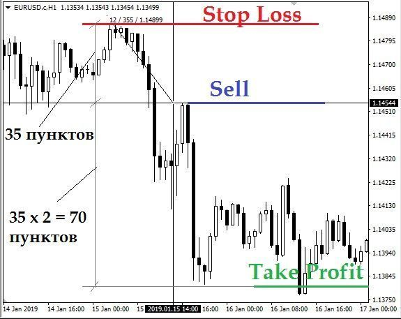 forex управление капиталом