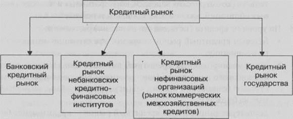 структура современного финансового рынка