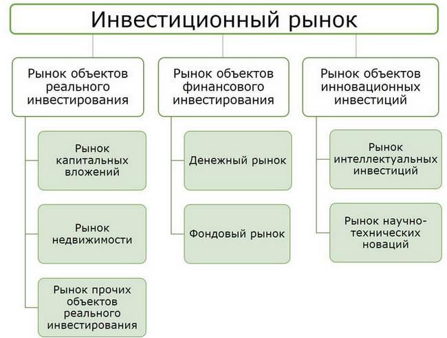 структура международного финансового рынка