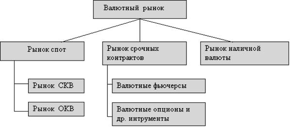 структура финансового рынка включает в себя