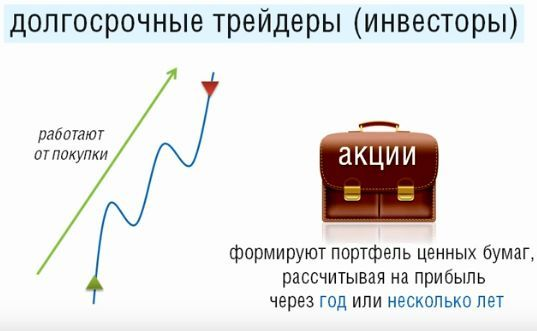 биржа ценных бумаг