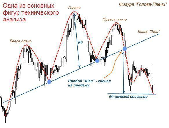 Технический анализ на форексе картинки что такое ангуляция форекс