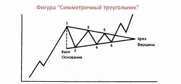 классические фигуры технического анализа