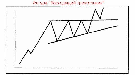 форекс фигуры технического анализа