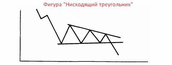 технический анализ форекс фигуры