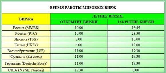 расписание бирж