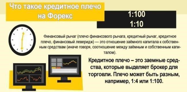 Плечо на форекс что это неподтвержденная транзакция биткоин сколько ждать
