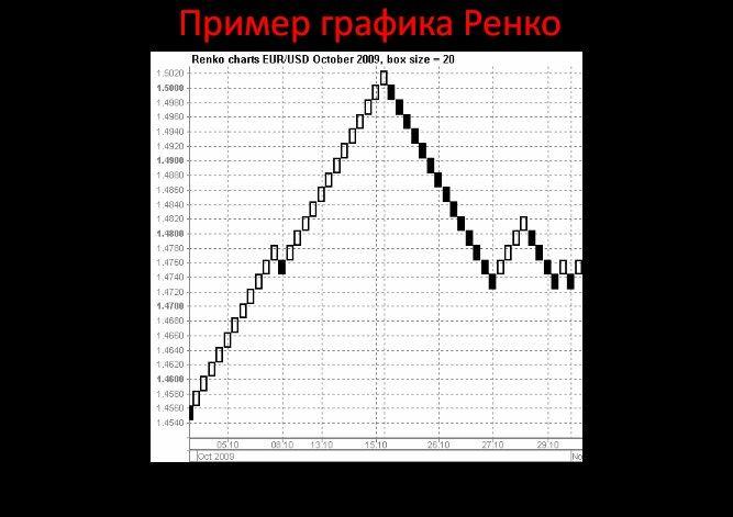 график ренко