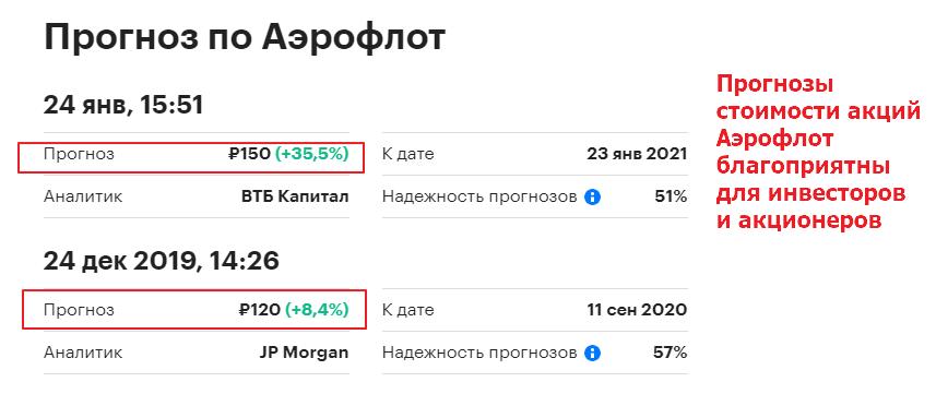 Курс акций Аэрофлот