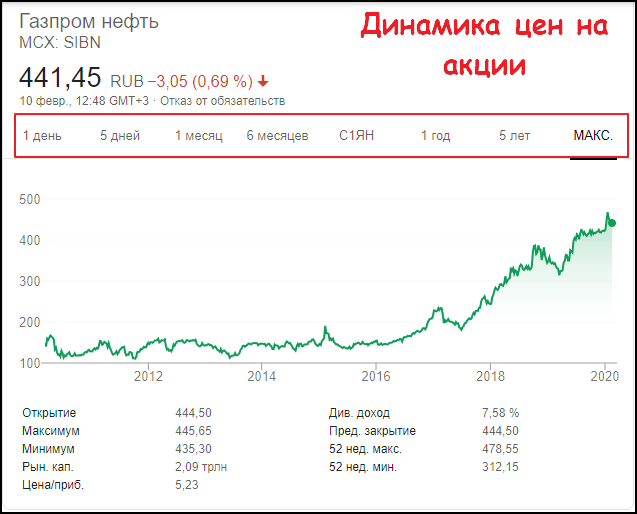 газпром цена акции