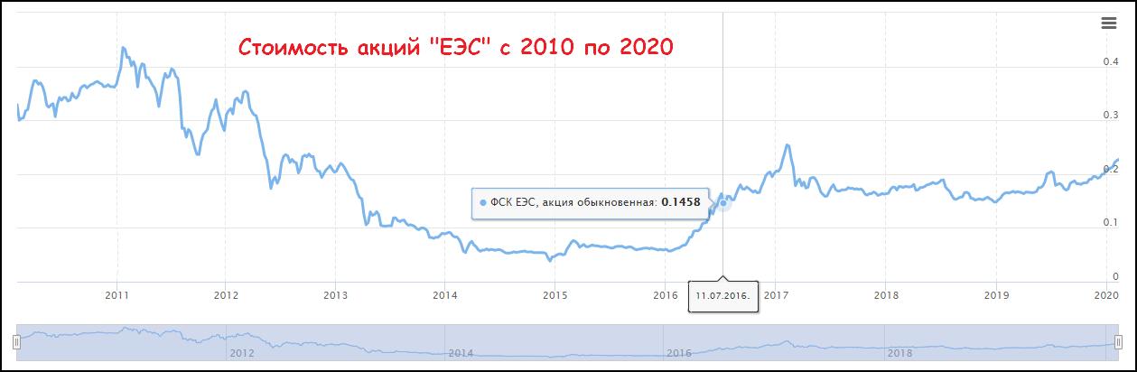 купить акции ФСК «ЕЭС»
