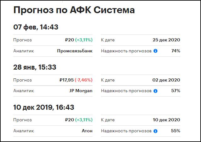 купить акции АФК «Система»