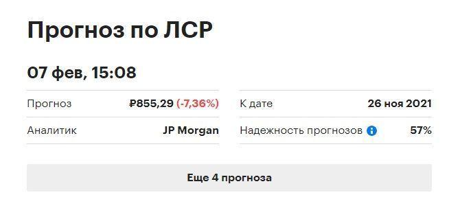 прогнозы акций ЛСР