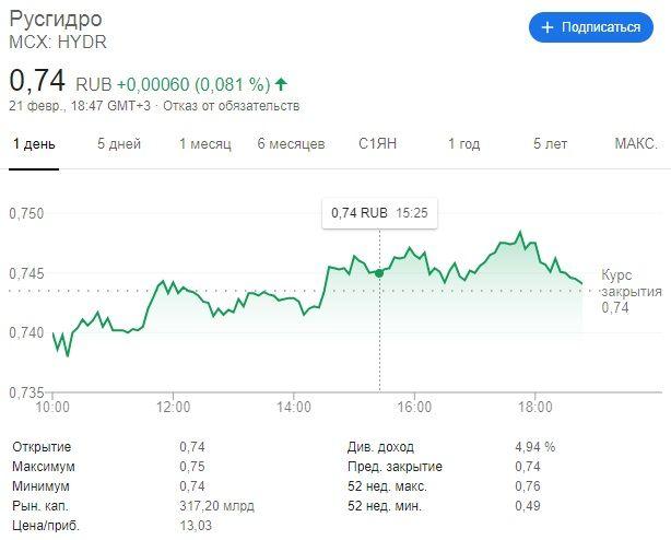 купить акции РусГидро