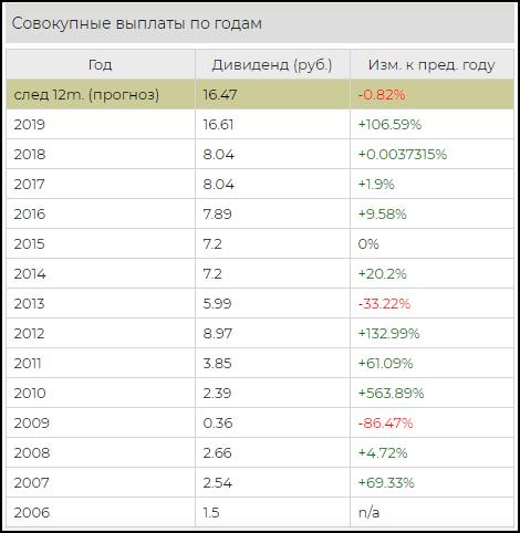 акции Газпром на бирже
