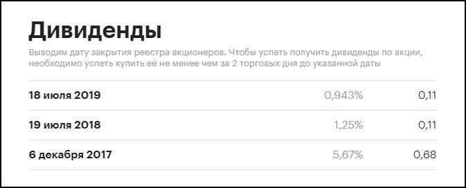 дивиденды акций АФК Система