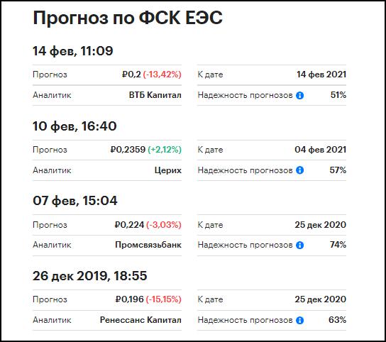 прогнозы акций ФСК «ЕЭС»