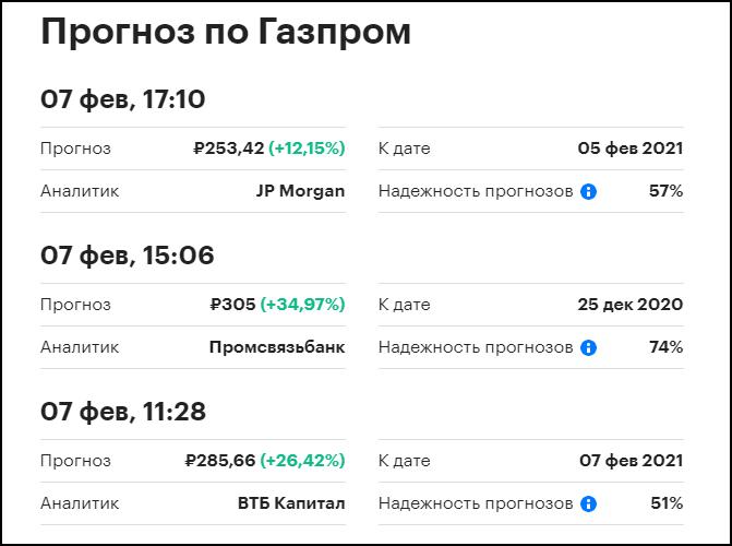 цена акций Газпрома