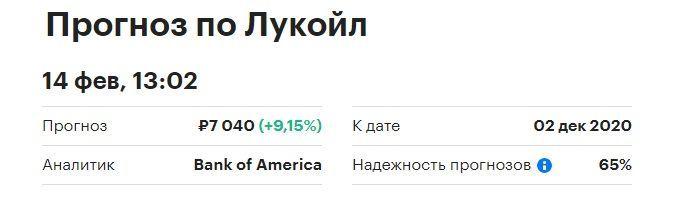 Прогнозы акций Лукойл