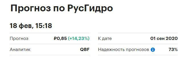 прогнозы акций РусГидро