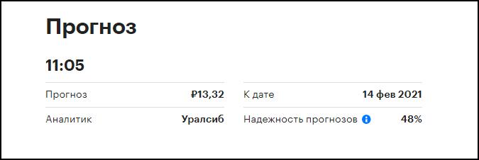 прогноз акций АвтоВАЗ