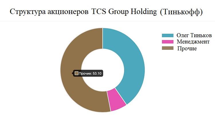 акции Тинькофф