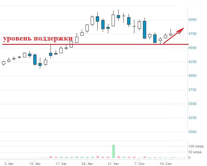 купить акции Яндекс