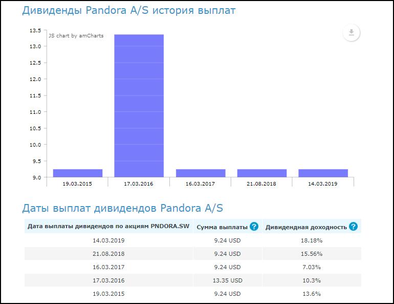купить акции Пандора