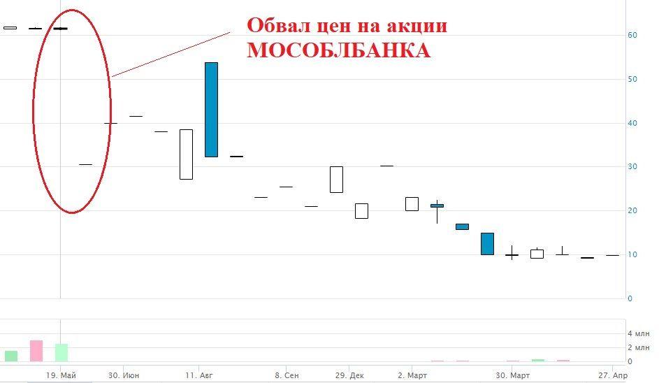 Цена акций МосОблБанк