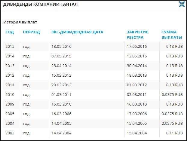 дивиденды акций Тантал
