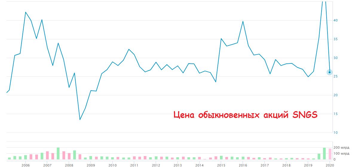 купить акции Сургутнефтегаз