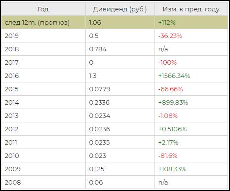 дивиденды акций НМТП