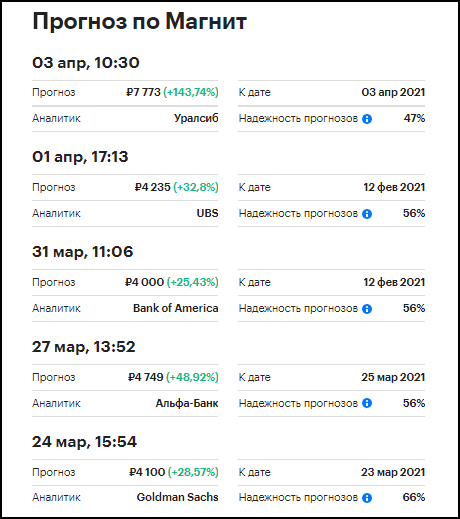 прогноз акций Магнит