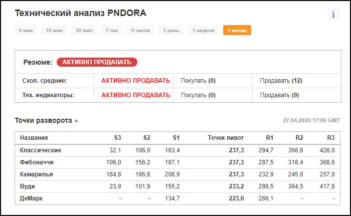 прогноз акций Пандора
