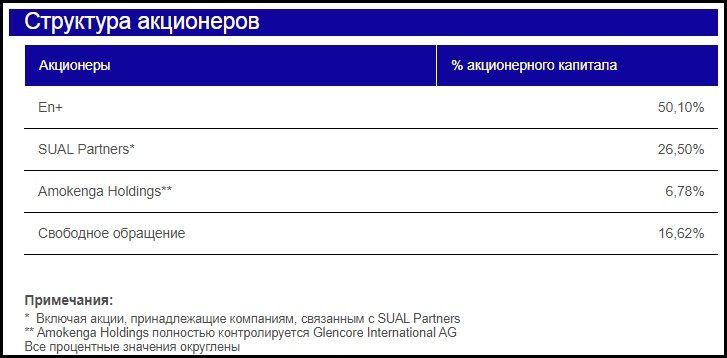 акционеры компании Русал