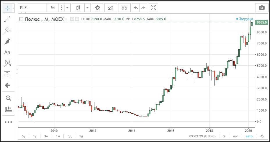 стоимость акций Полюс золото
