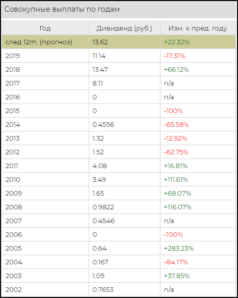 дивиденды акций Ленэнерго