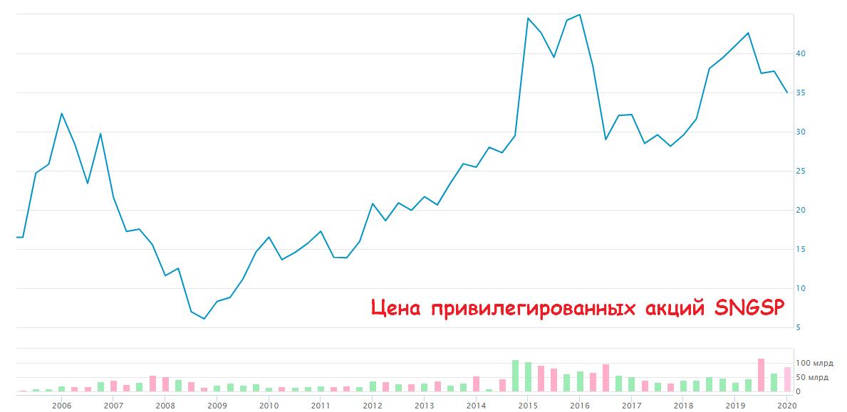 стоимость акций Сургутнефтегаз