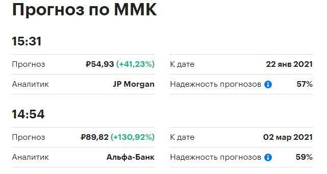 прогнозы акций ММК