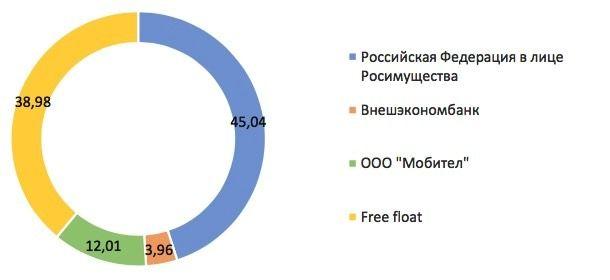 цена акций Ростелеком