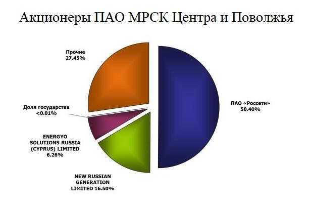 акционеры МРСК