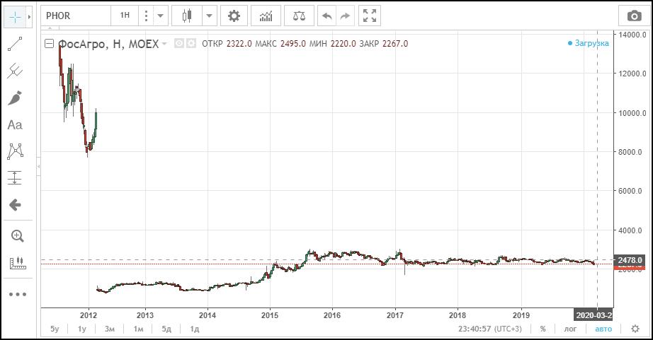 график акций ФосАгро
