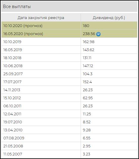 дивиденды акций Полюс золото