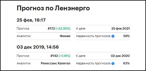 прогноз акций Ленэнерго