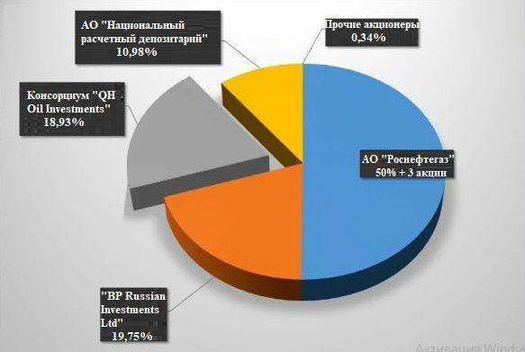 котировки акций Роснефть