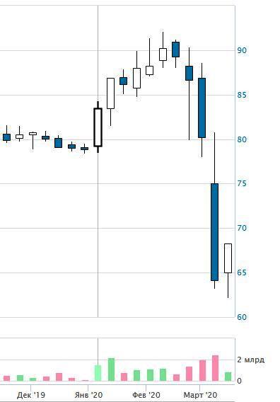 стоимость акций Ростелеком