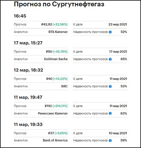 Прогноз акций Сургутнефтегаз