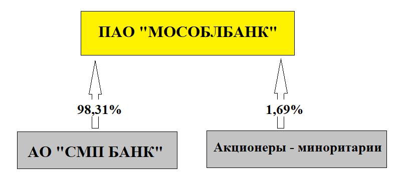 стоимость акций МосОблБанк