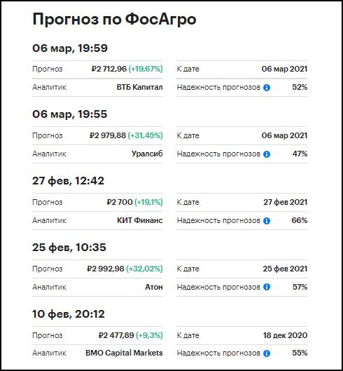 прогноз акций ФосАгро