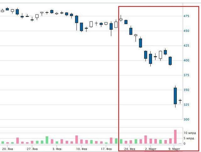 прогноз акций Роснефть